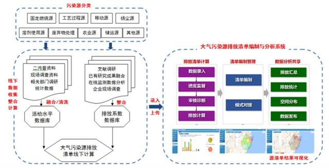 浙江启动大气污染源排放清单更新和第二轮大气PM2.5来源解析工作,废气处理设备,PM2.5治理