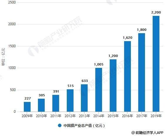 2018年中国膜产业市场竞争格局及发展前景分析 部分产品性能已经赶超国外产品