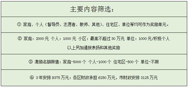 """深圳垃圾分类:处理费""""随袋征收"""",3.0版本来袭,垃圾分类,人工智能垃圾分类"""