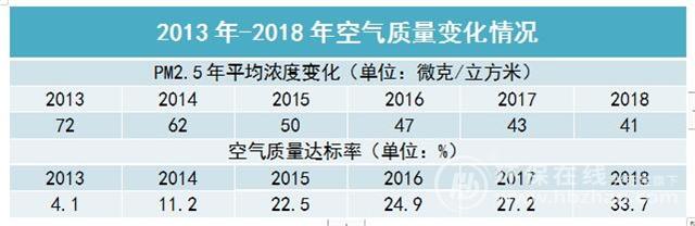http://www.hjw123.com/huanjingyaowen/54131.html
