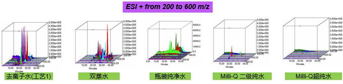 不同水质对LC-MS背景分析