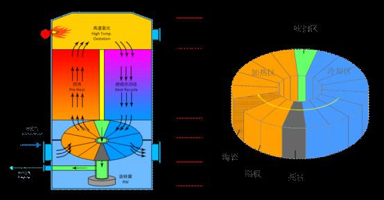 一文读懂旋转式RTO设备优势特点