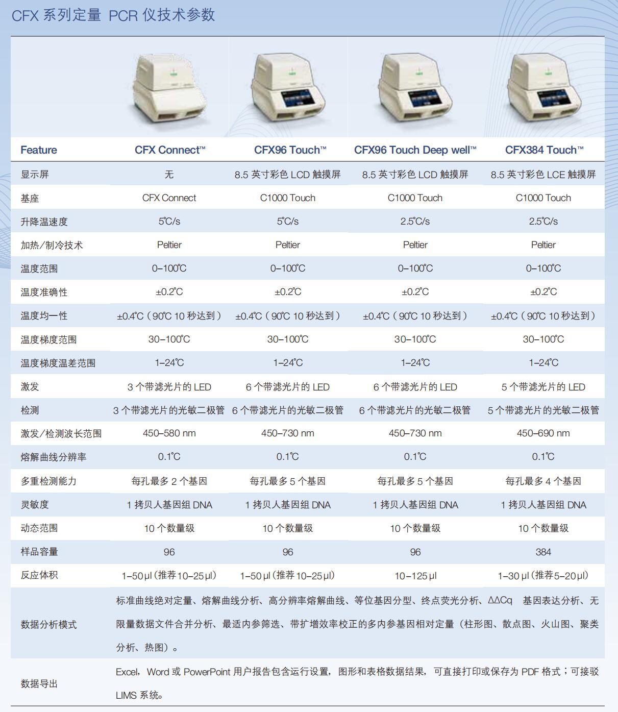 <strong><strong>bio-rad伯乐CFX96 Touch荧光定量PCR仪进口</strong></strong>