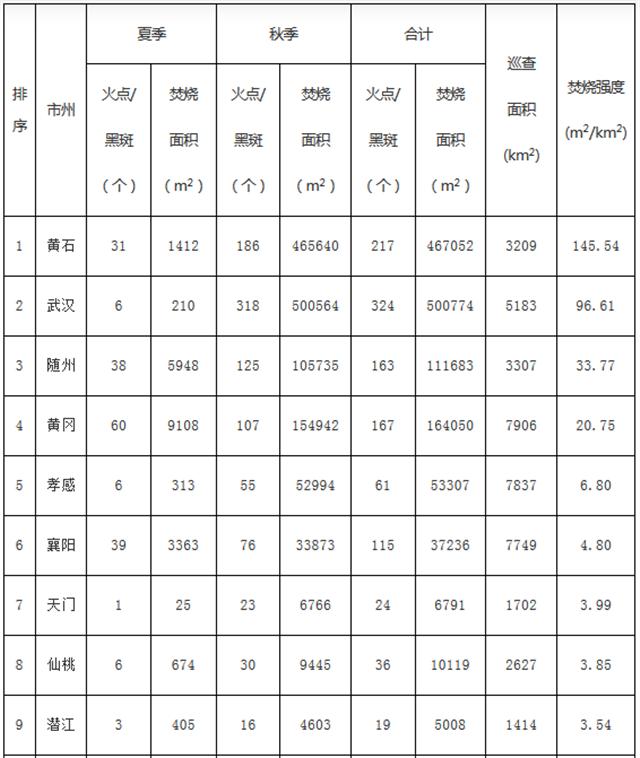 湖北省环委会办公室关于2019年全省农作物秸秆露天禁烧工作情况的通报,秸秆焚烧,大气污染,可再生能源