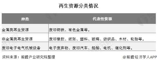 """2020年中国再生资源行业市场现状及厦门思明回收生长趋势阐发 未来行业将注重""""四化""""建立"""