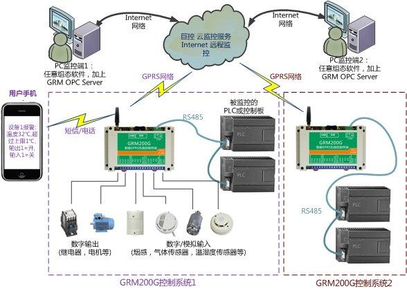 GRM200G典型应用